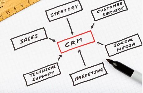 logiciel-crm-marketing